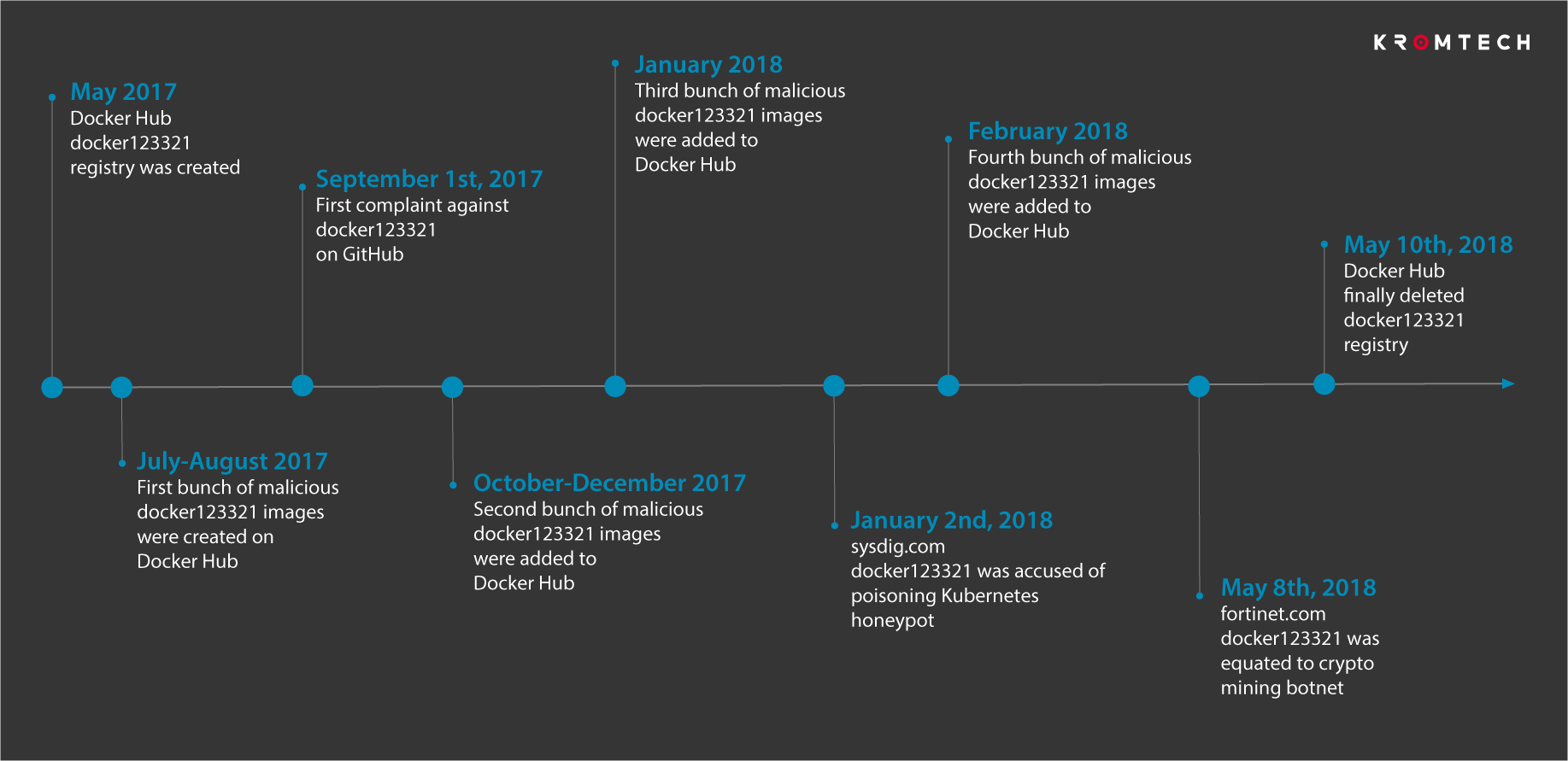 Timeline of malicious docker123321 registry lifecycle