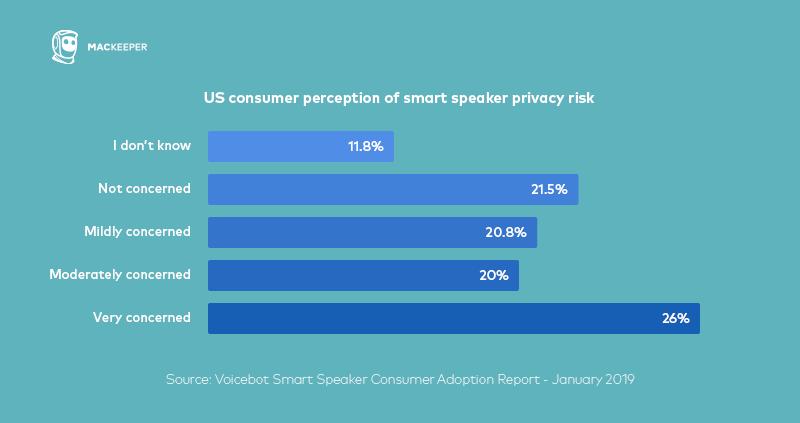 US consumer perception of smart speaker privacy risk