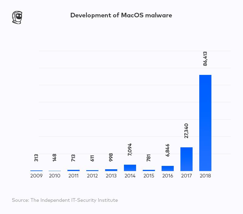 development of malware on macOS statistics MacKeeper