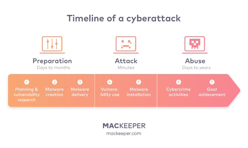 timeline showing how hackers steal data in minutes