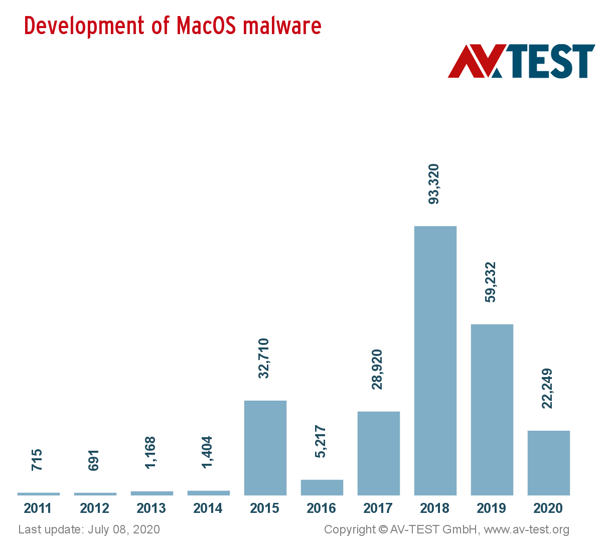statistic of new macos malware by year
