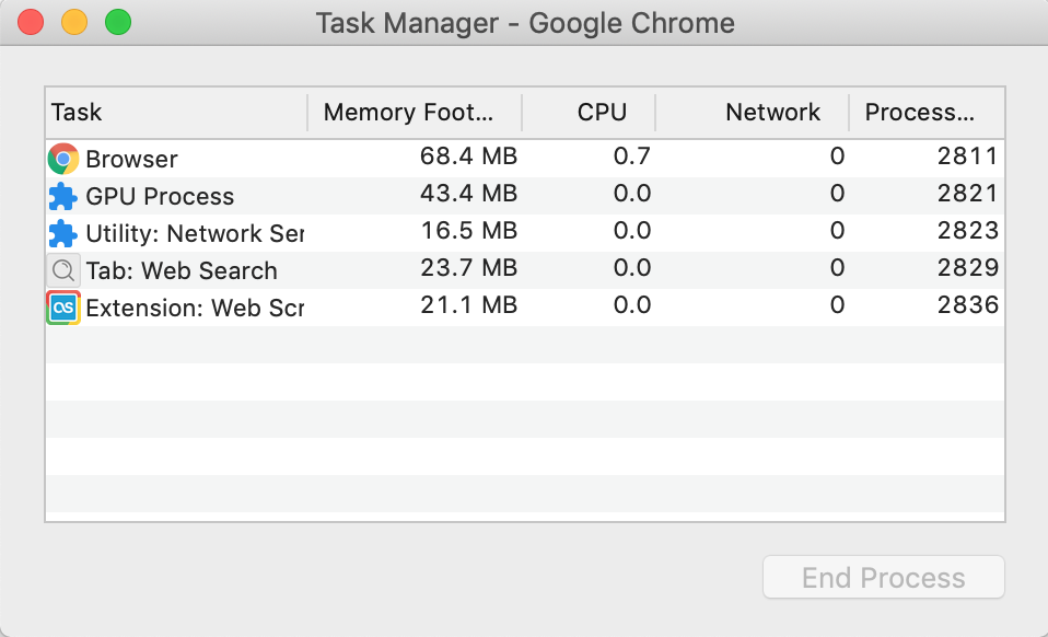 task manager window in chrome showing how much memory consumed by extensions