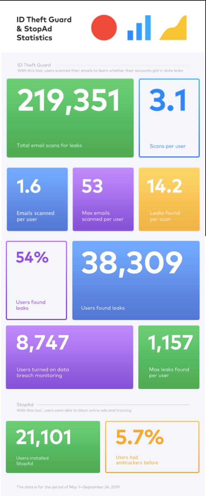 ID Theft Guard and StopAd usage statistics