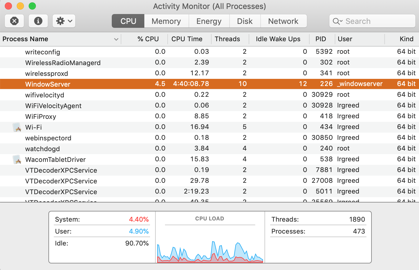 activity monitor window open in the CPU pane