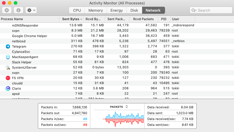 network tab in activity monitor